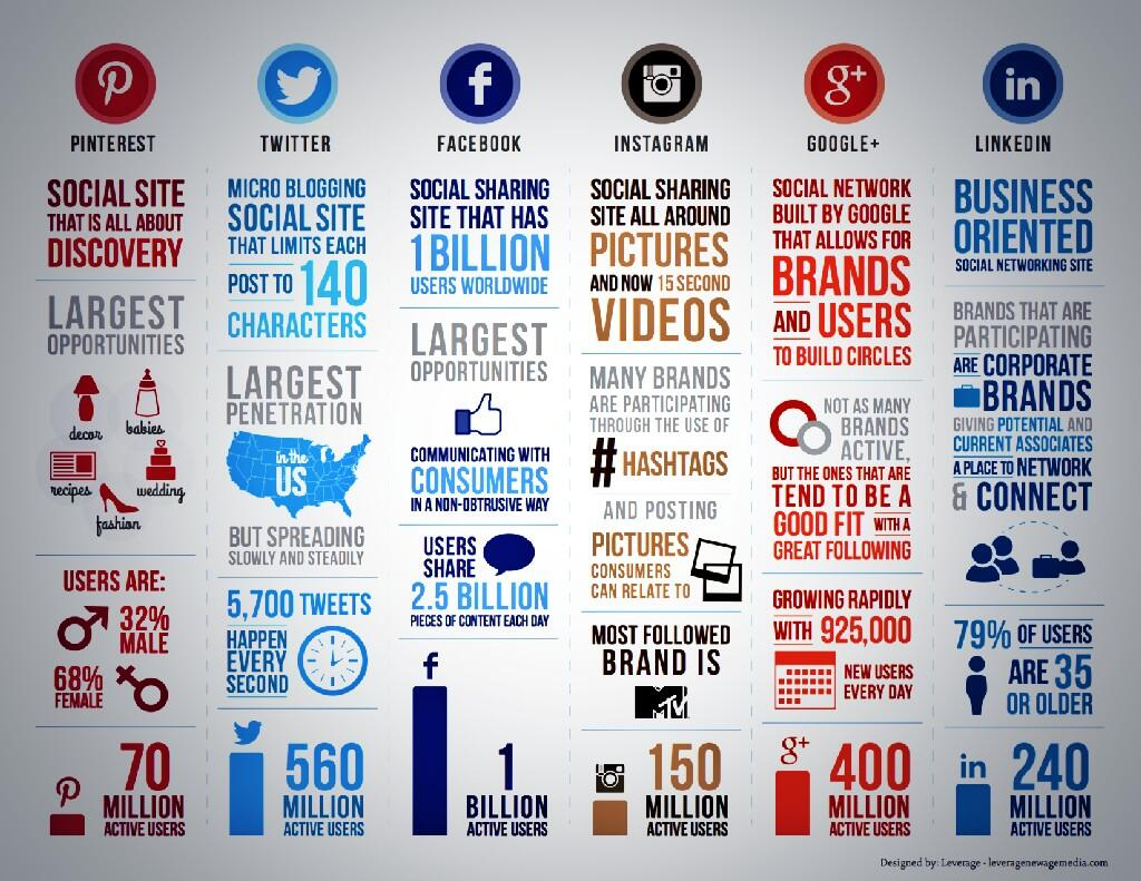 Infografía: Las redes sociales en un solo golpe de vista