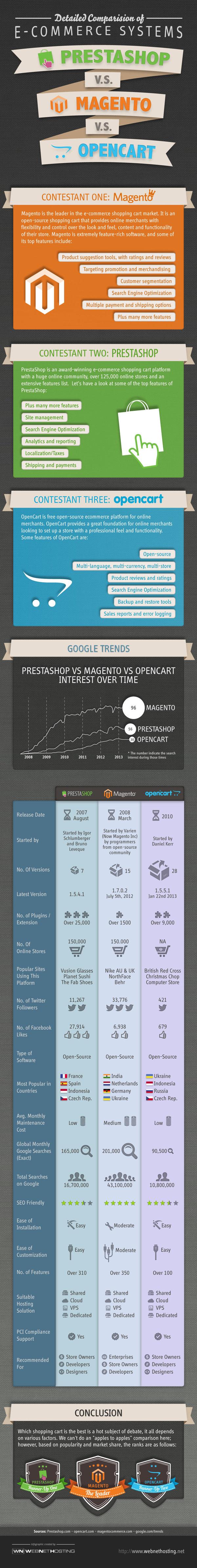 Infografía uso de Magento, PrestaShop y Opencart