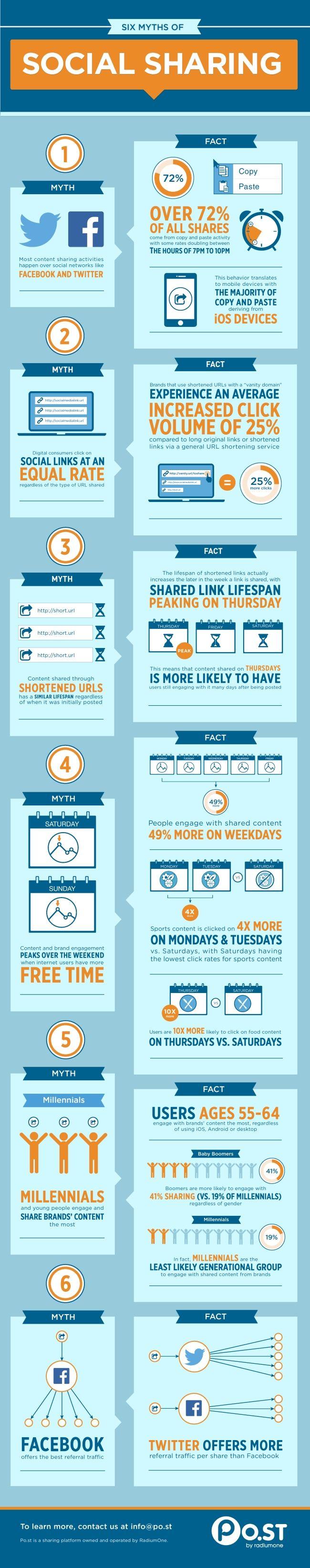 Seis mitos sobre redes sociales analizados a fondo
