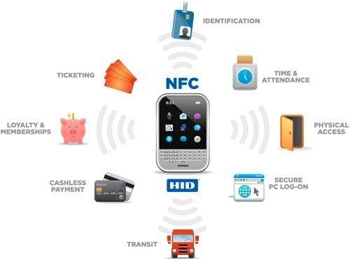 Diferentes posibilidades que puede cubrir la tecnología NFC
