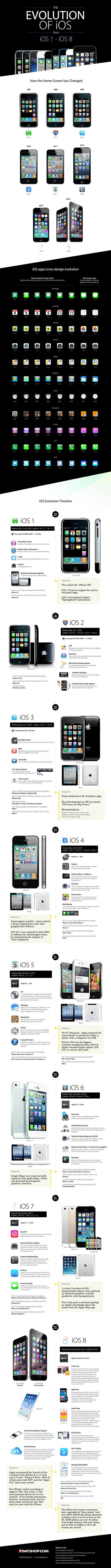 Evolución del iOS - del 1 al 8 -
